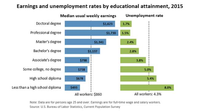 Education Pays chart